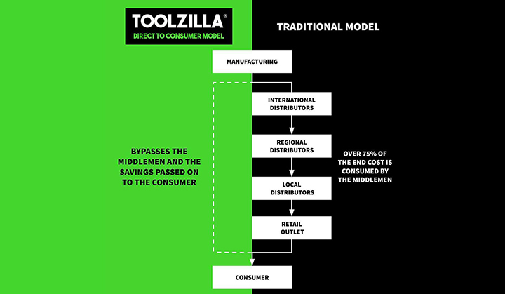 toolzilla-s-direct-to-consumer-model-copy.jpg